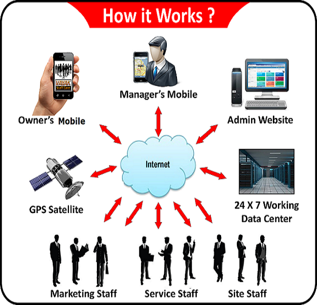 How StaffCare Mobile Application Works